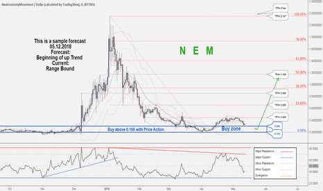 XEMUSD: A long-term trading opportunity to buy for NEMUSD !