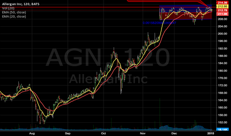 AGN: AGN TOPPED OUT