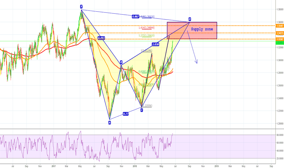 USDCAD: USDCAD - still bullish, but about to hit resistance