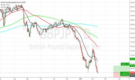 GBPJPY: GBP/JPY Buy Setup