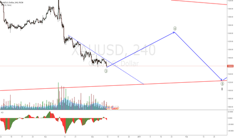 XAUUSD: XAUUSD looks to be about to start a correction up - SETUP