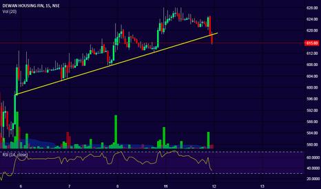 DHFL: DHFL - Trend line break!