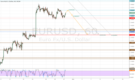 EURUSD: sell intraday