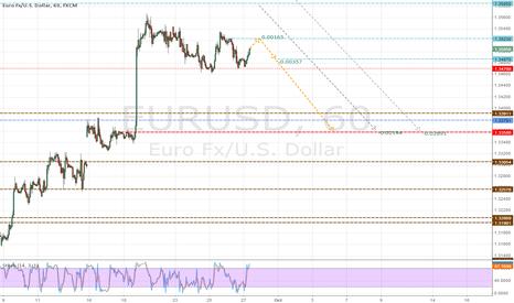 EURUSD: sell intraday