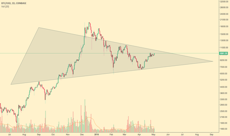 BTCUSD: Price Consolidation in the Medium-Term for Bitcoin
