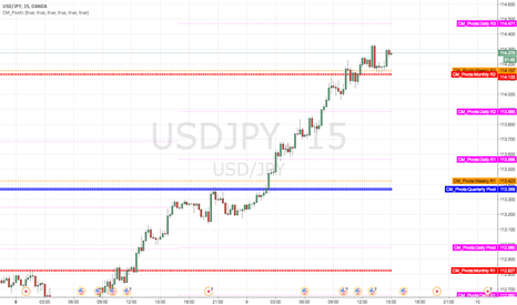 USDJPY: Short at month R2 and week R2