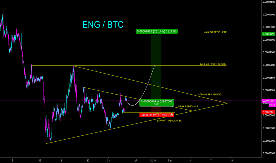 ENGBTC: ENG gearing up for possible 22% PROFIT - CryptoManiac101