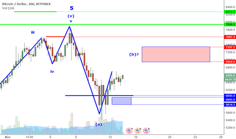 BTCUSD: BTCUSD Perspective And Levels: Jack Be Nimble. Very.