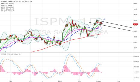 ISPM: bull flag