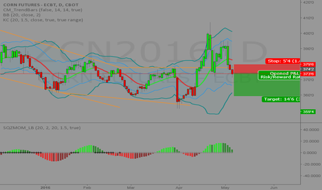ZCN2016: Short Idea for Corn