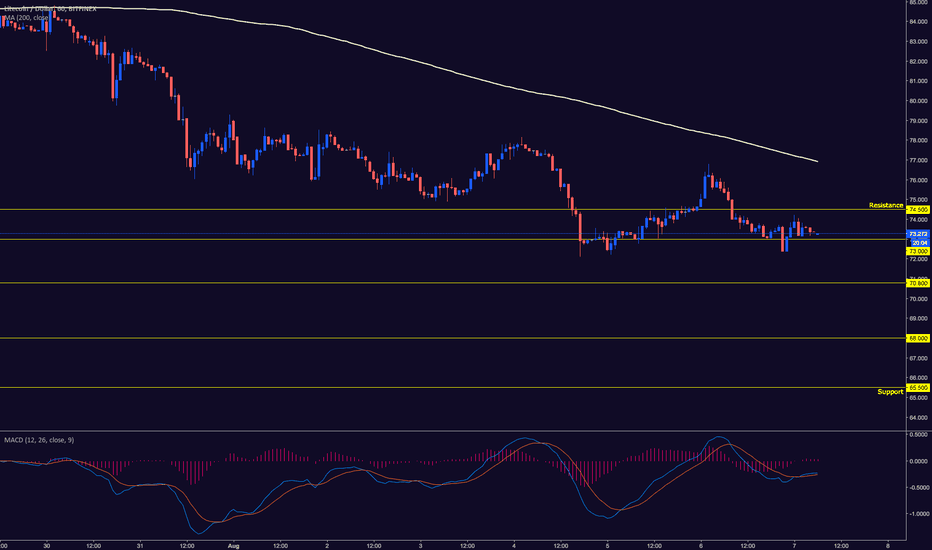 LTCUSD: LTCUSD CLOSE TO A TECHNICAL BREAKDOWN