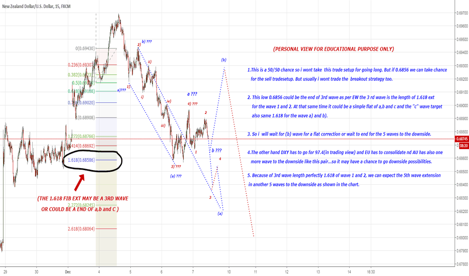 "NZDUSD: The low 0.6856 could be a end of ""C"" wave or 3rd wave...."