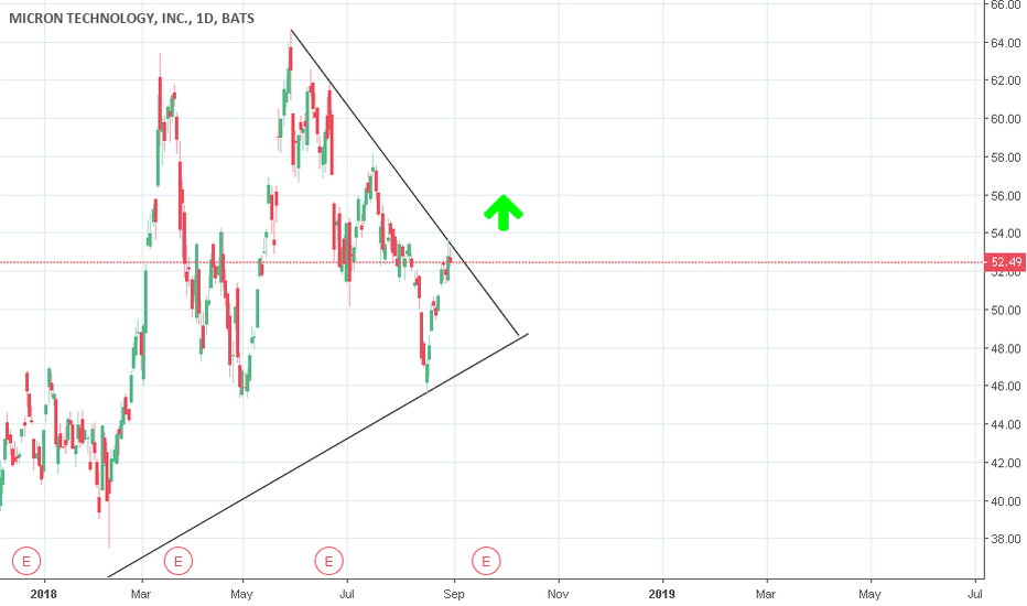 MU: Potential breakout for Micron Technology?