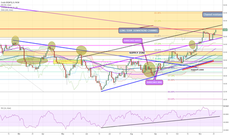 USOIL: Crude Oil Forecast And Technical Analysis Nov 22nd