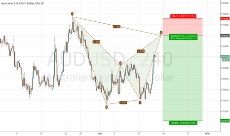 AUDUSD: AUD/USD Approching Gartley Sell Pattern