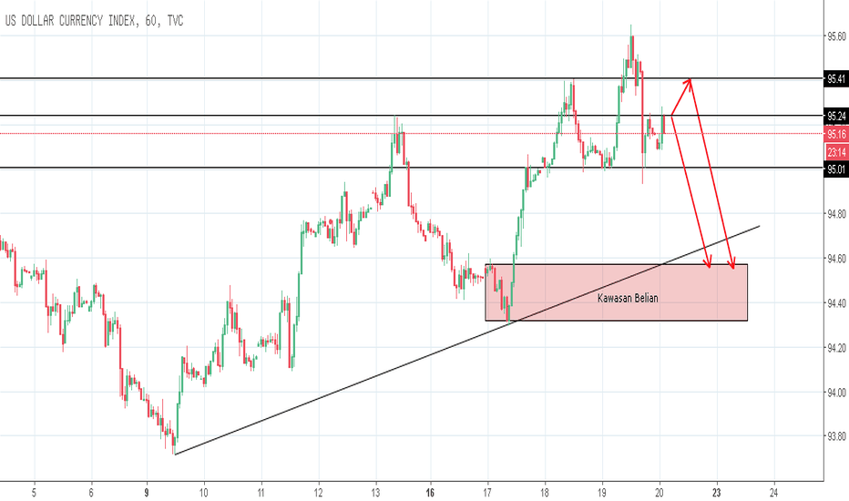 DXY: Jangkaan untuk kekuatan matawang USD