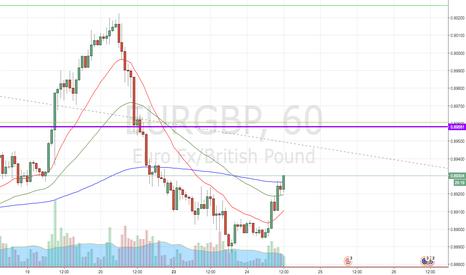 EURGBP: USD/JPY LONG