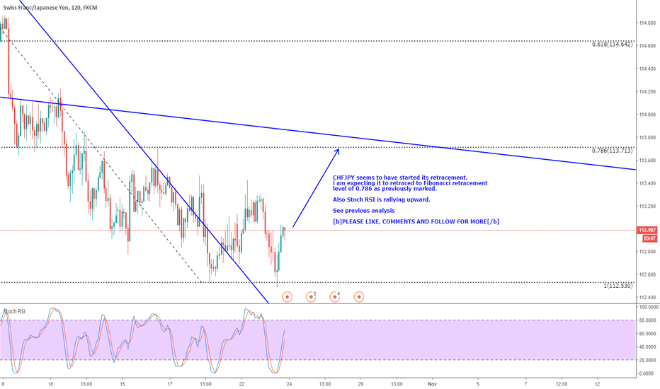 CHFJPY: CHFJPY - ANOTHER QUICK BUY - ur welcome - :)