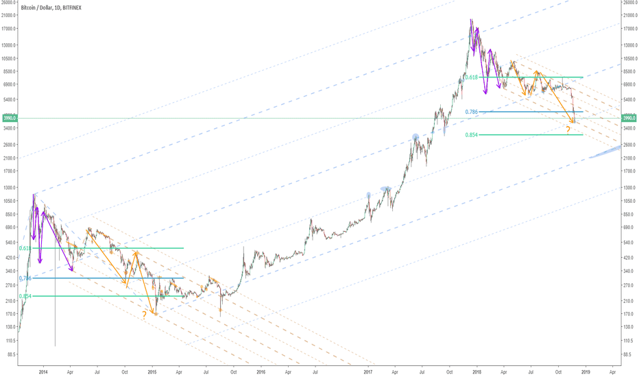 BTCUSD: The importance of logarithmic charts for long term analyses