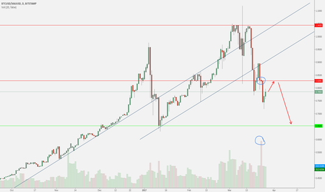 BTCUSD/XAUUSD: Bitcoin/gold Support & Resistance + High Volume Spinning Top