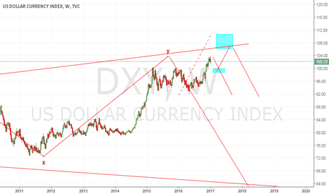 DXY: small correction before hiting 105/11 area swing sell ?