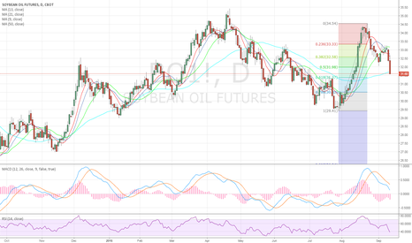 BO1!: Beanoil failure below 50d MA