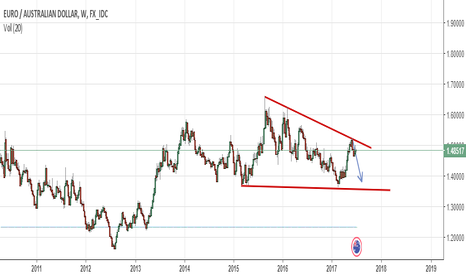 EURAUD: strong resistance weekly