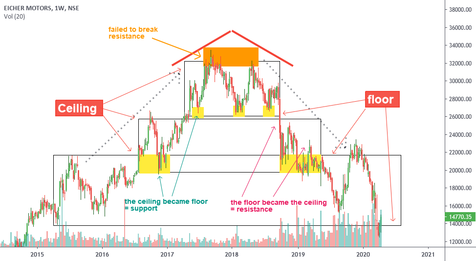 Support And Resistance The House Eichermotor لـ Nse Eichermot بواسطة Kinnari Prajapati Tradingview