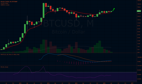 BTCUSD: Monthly Indicators Turning