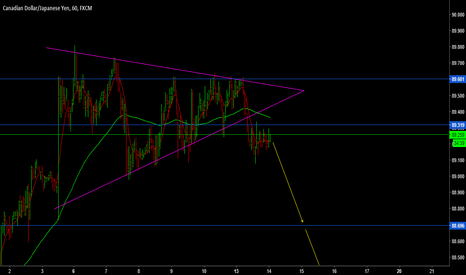 CADJPY: quick Sell opportunity