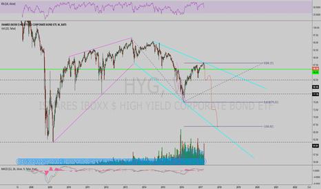 HYG: Next Trade