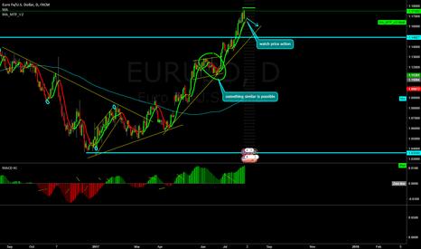 EURUSD: EUR/USD possible correction.