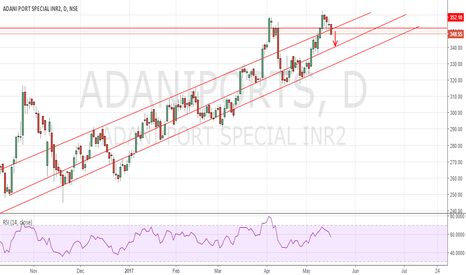 ADANIPORTS: Adani Ports broken channel support