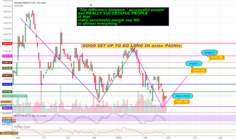 ASIANPAINT: time to go long in ASIAN PAINTS !