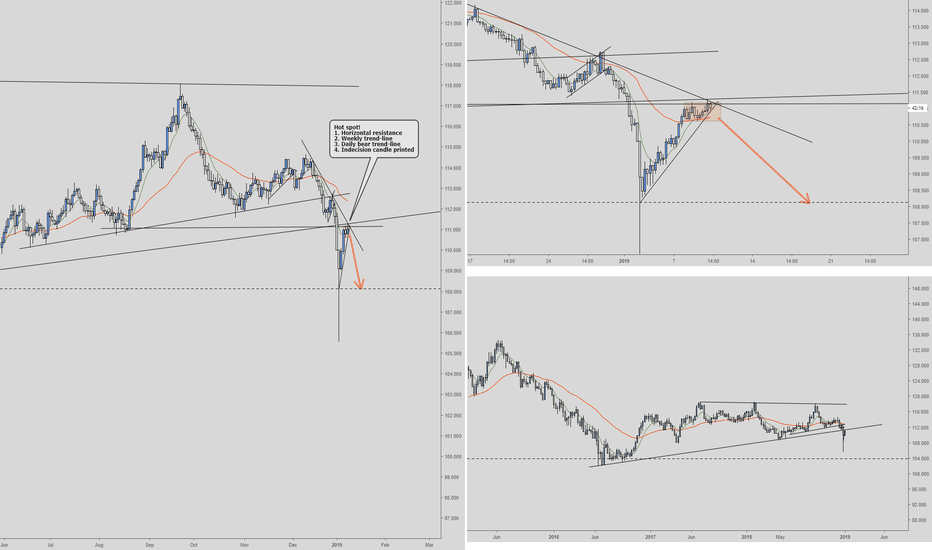 CHFJPY: CHFJPY Short Daily/4-hour