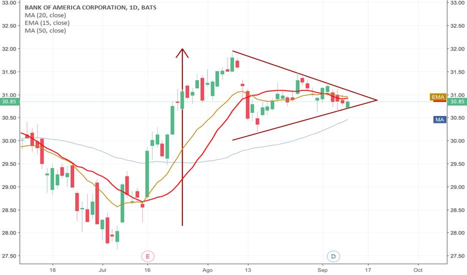 BAC: BAC looking good - for a Bullish pattern