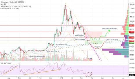 ETHUSD: Ether and me, what does the next week or two look like?