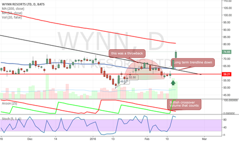 WYNN: DOUBLE UGLY BOTTOM- PERFECT TRADE BULKOWSKI