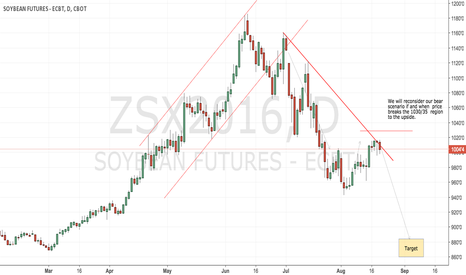 ZSX2016: CBoT soybeans remains a bear bias with short play