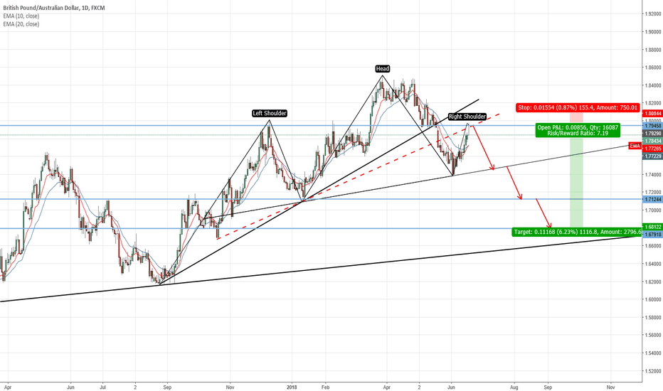 GBPAUD: Opportunity to go short