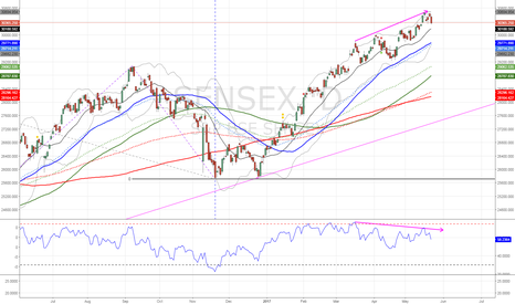 SENSEX: Sensex clear signal to downside by Diverging RSI