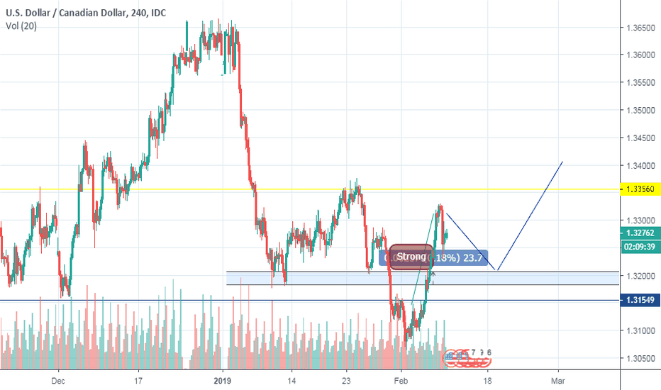 USDCAD: Small pullback then buy