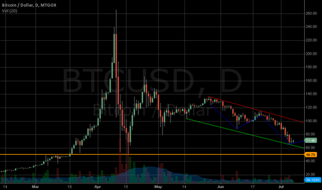 BTCUSD: 2013 June - August Downtrend