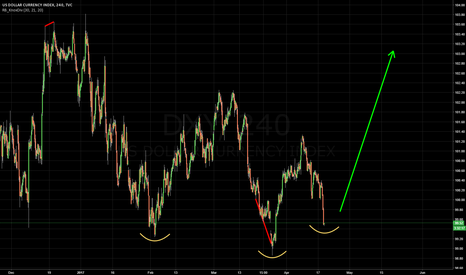 DXY: USD DECISION POINT