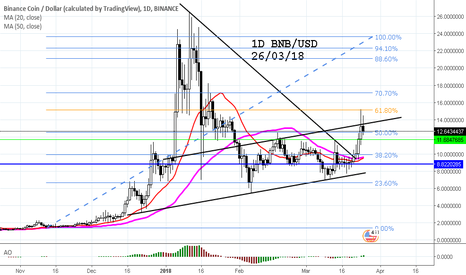 BNBUSD: BNB/USD TO GO HIGHER??