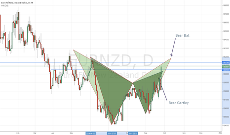EURNZD: big patterns