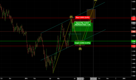 GBPUSD: GBPUSD technical analysis update