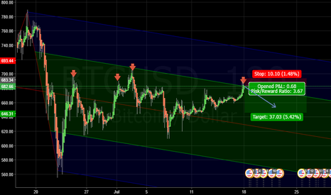 BTCUSD: Critical BTC Level! Resistance here held before! Breakout or not