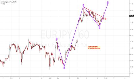 EURJPY: Wave 5 of EURJPY