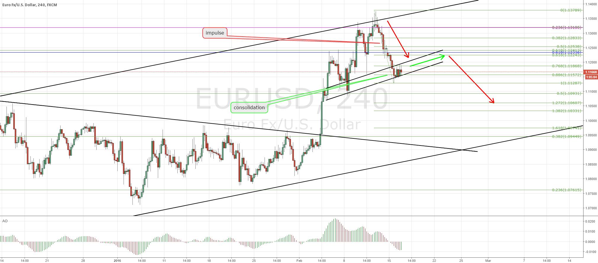 EU top down and short term short potential